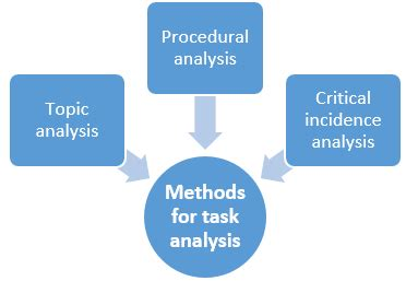 How to write management analysis